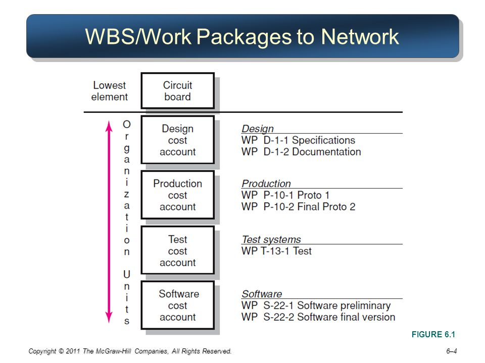 WBS/Work Packages to Network
