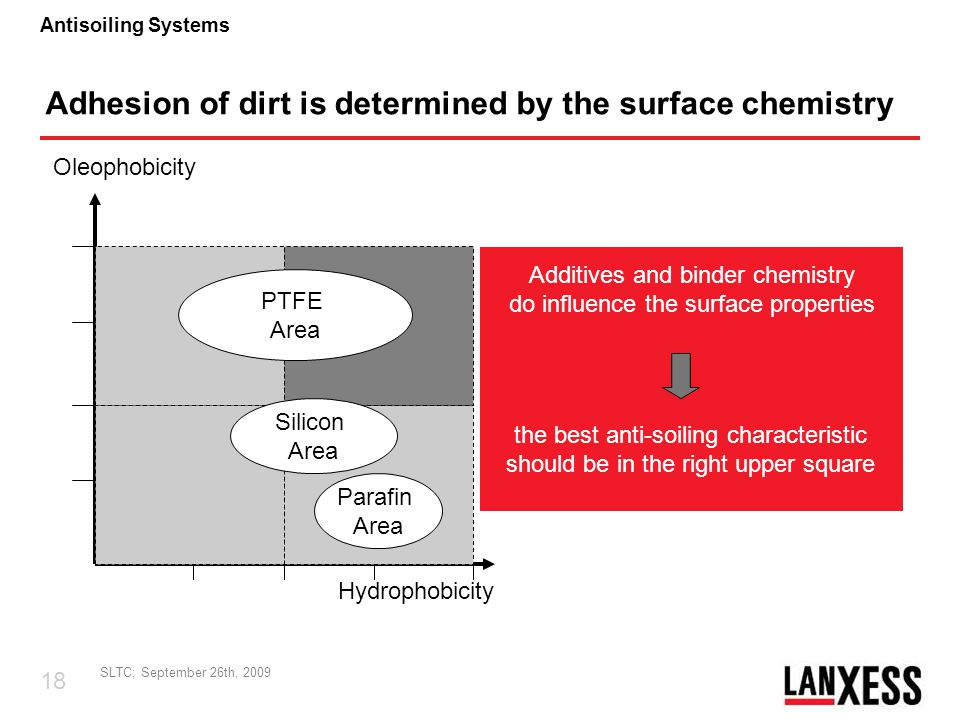 Adhesion of dirt is determined by the surface chemistry