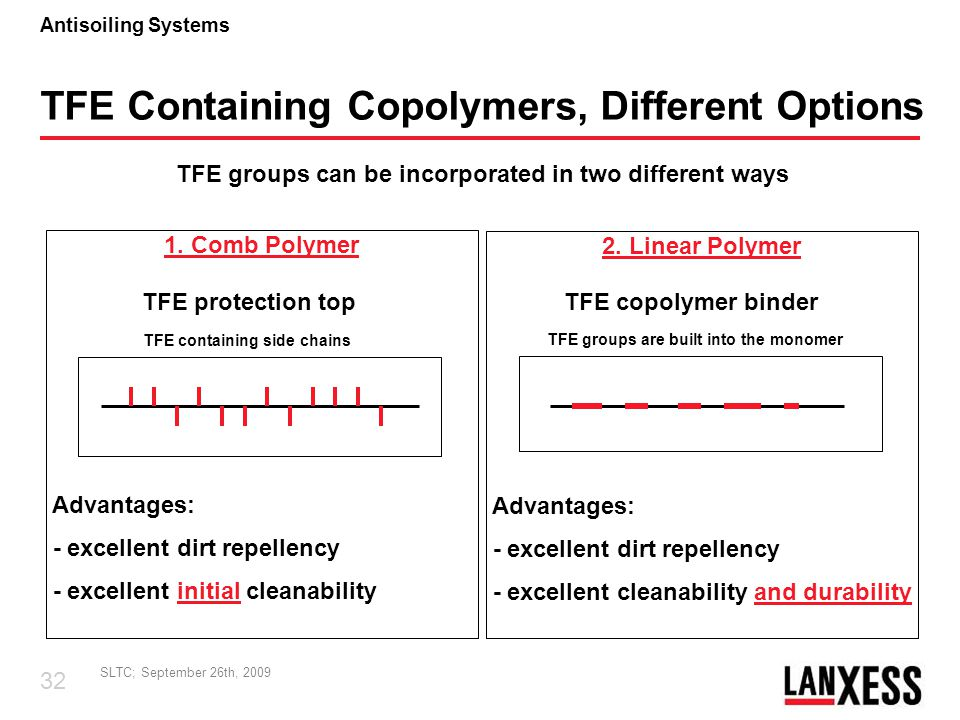 TFE Containing Copolymers, Different Options