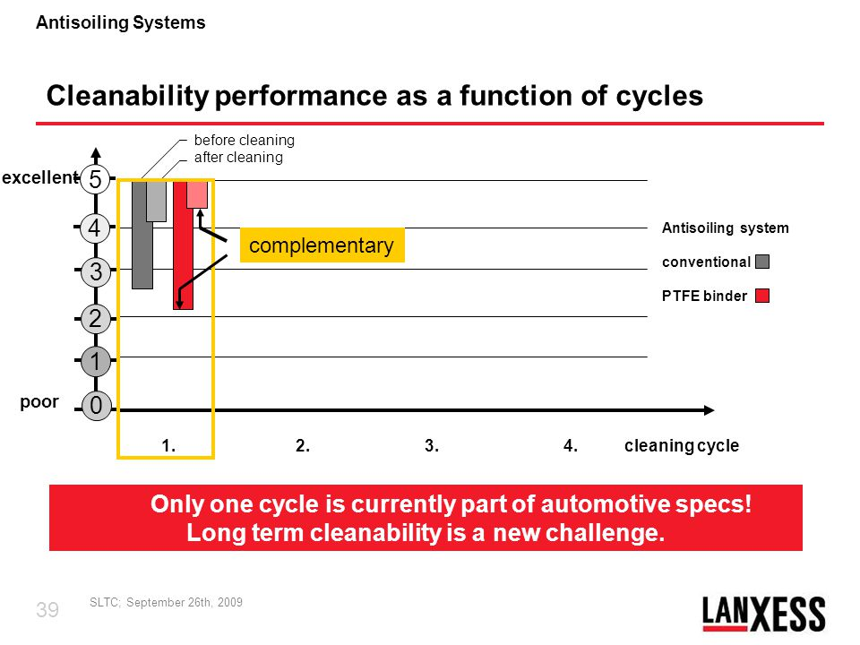 Cleanability performance as a function of cycles