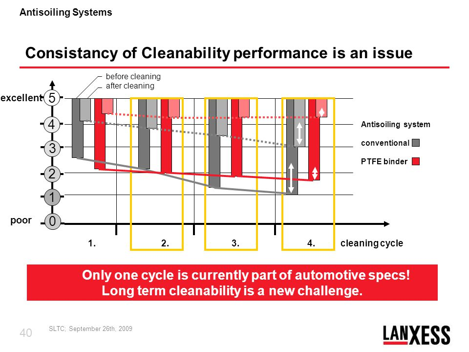 Consistancy of Cleanability performance is an issue