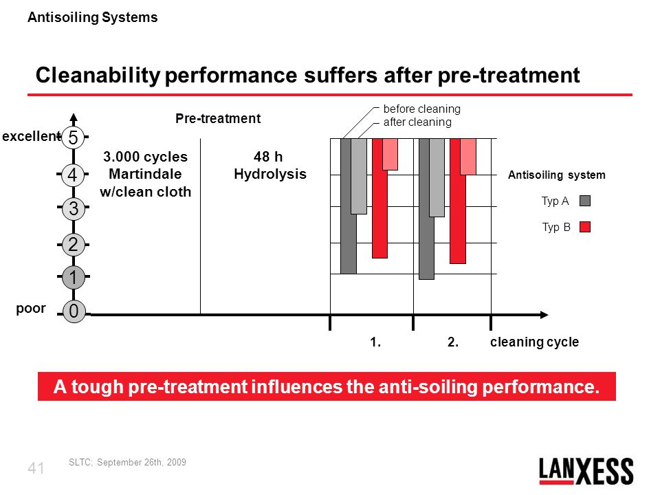 A tough pre-treatment influences the anti-soiling performance.