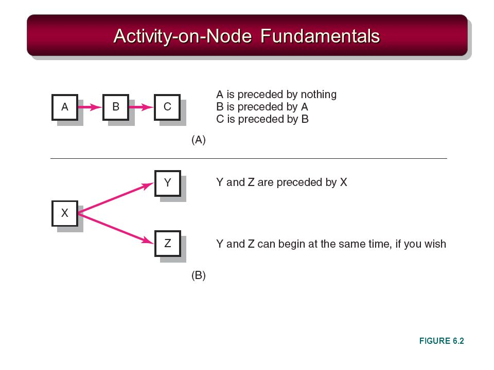 Activity-on-Node Fundamentals