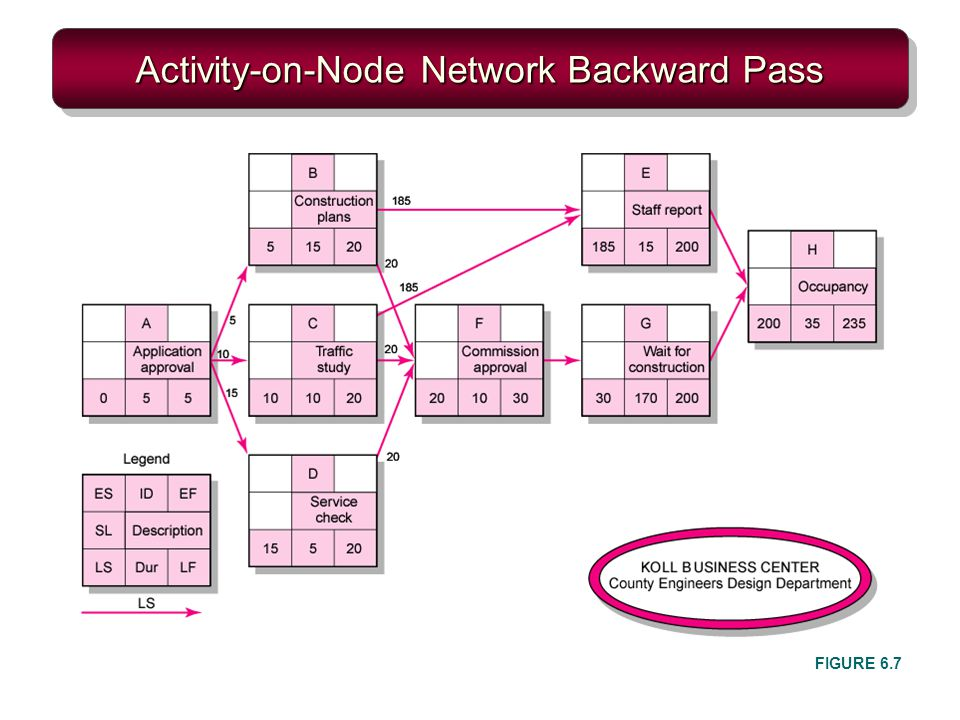Activity-on-Node Network Backward Pass