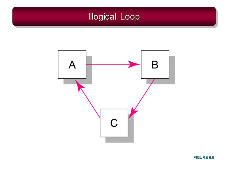 Illogical Loop FIGURE 6.9
