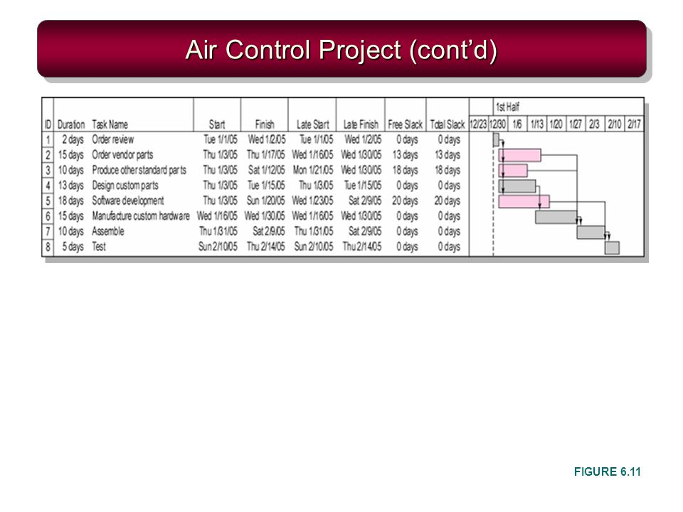 Air Control Project (cont'd)