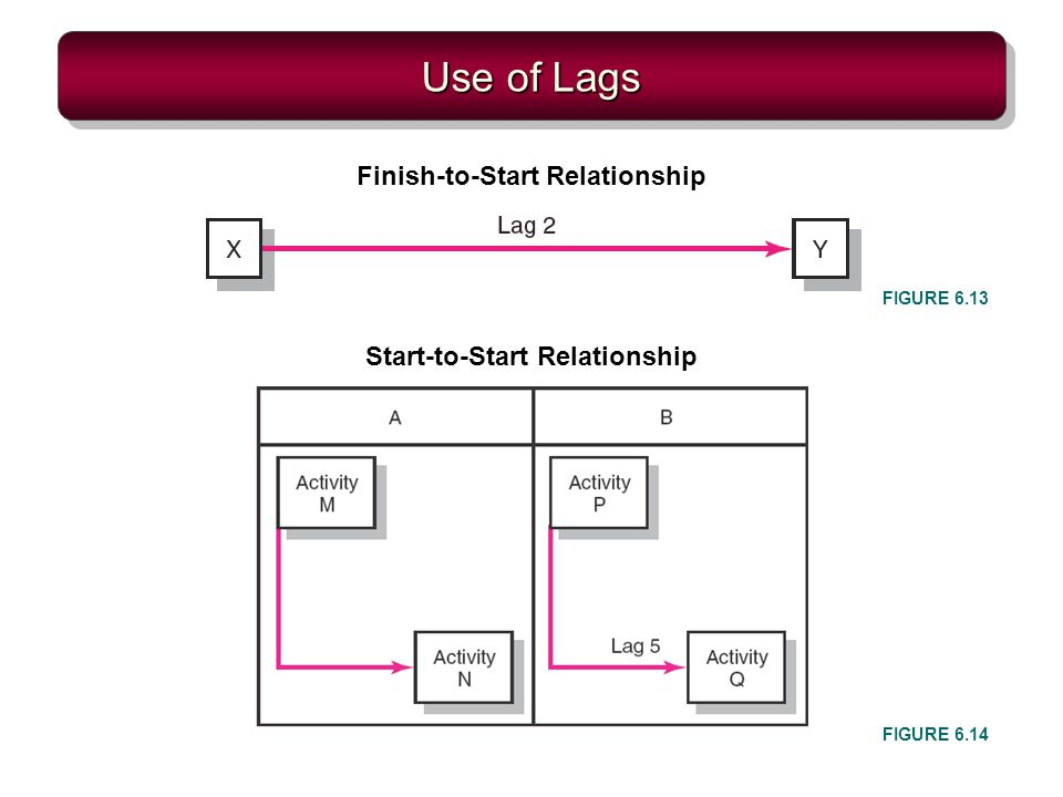 Finish-to-Start Relationship Start-to-Start Relationship
