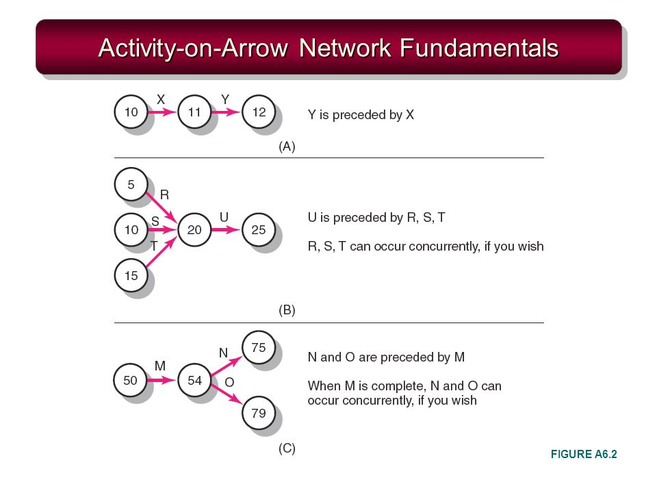 Activity-on-Arrow Network Fundamentals