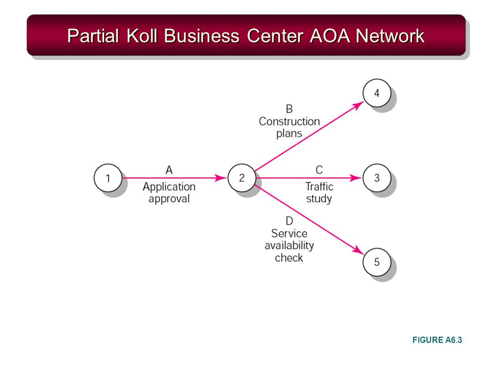 Partial Koll Business Center AOA Network