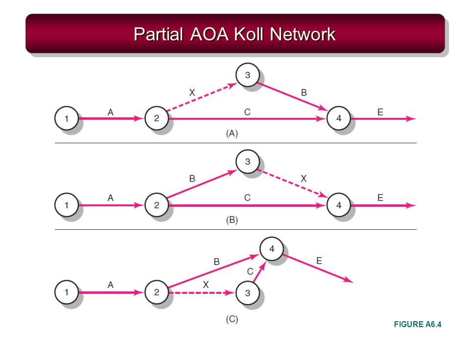Partial AOA Koll Network