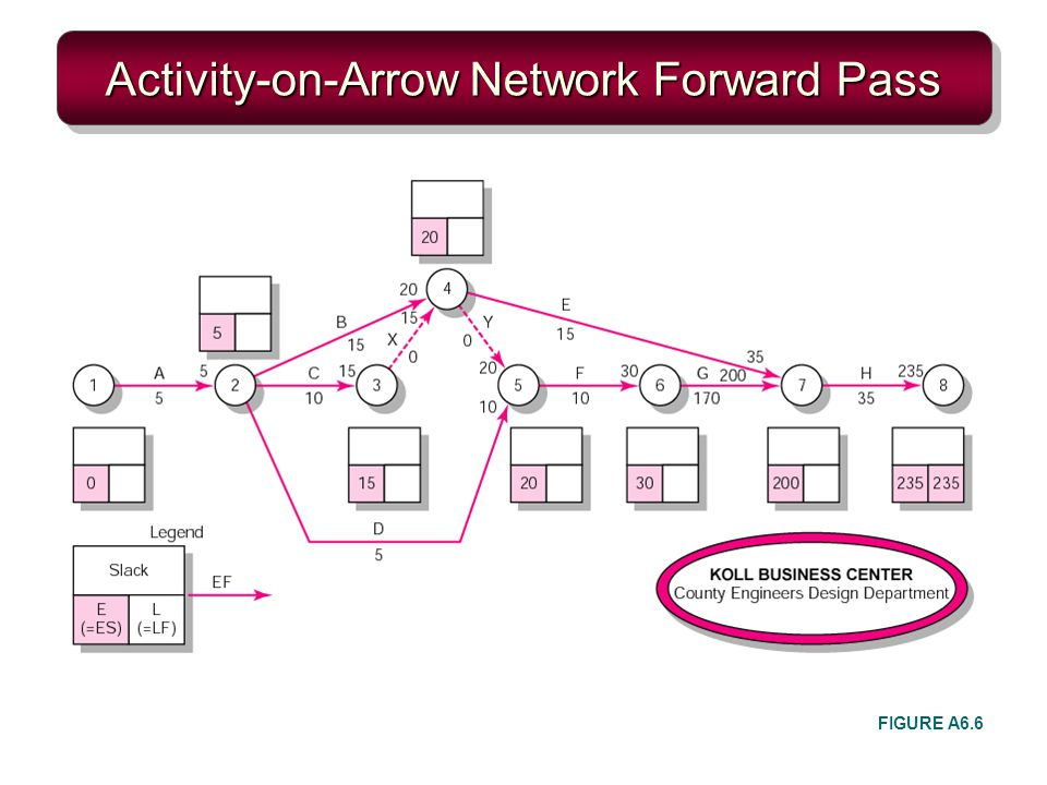 Activity-on-Arrow Network Forward Pass