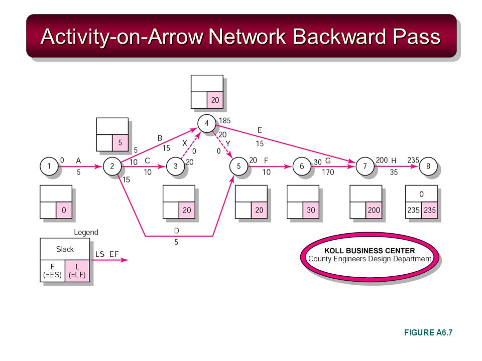 Activity-on-Arrow Network Backward Pass