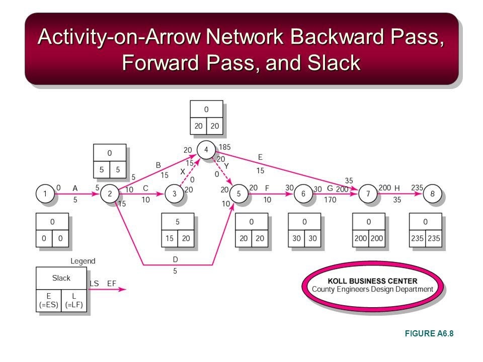Activity-on-Arrow Network Backward Pass, Forward Pass, and Slack