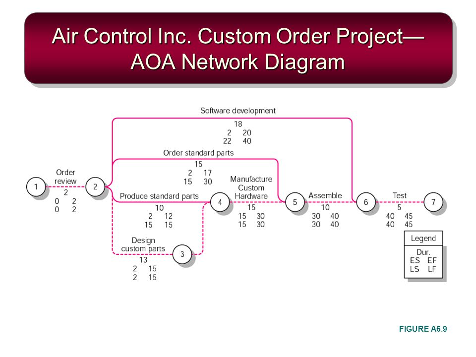 Air Control Inc. Custom Order Project—AOA Network Diagram