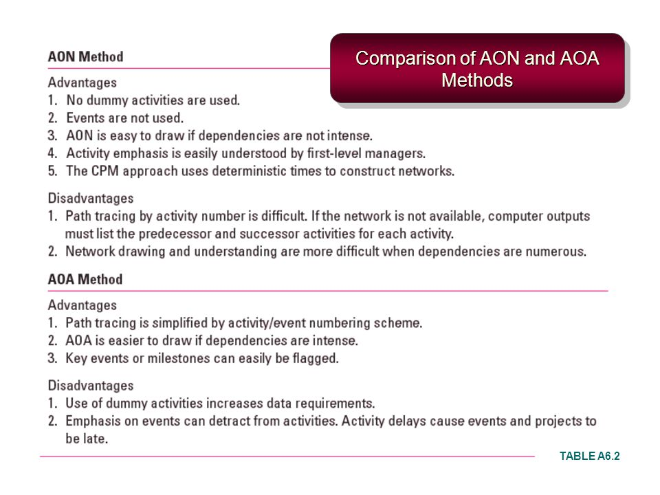 Comparison of AON and AOA Methods