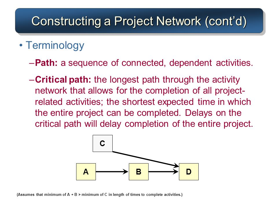 Constructing a Project Network (cont'd)