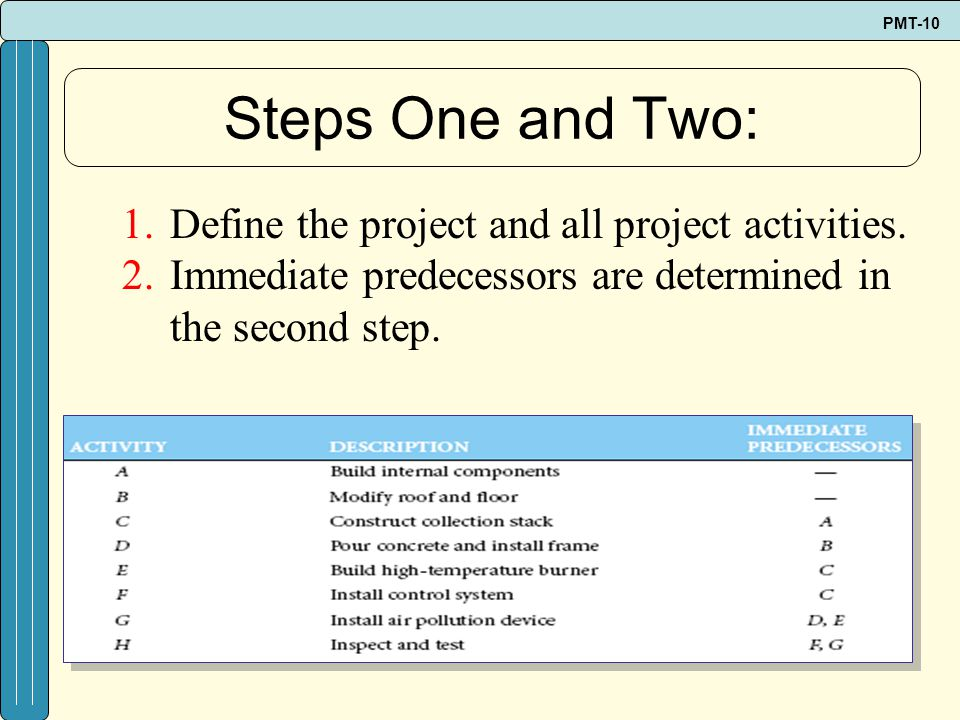 Steps One and Two: Define the project and all project activities.