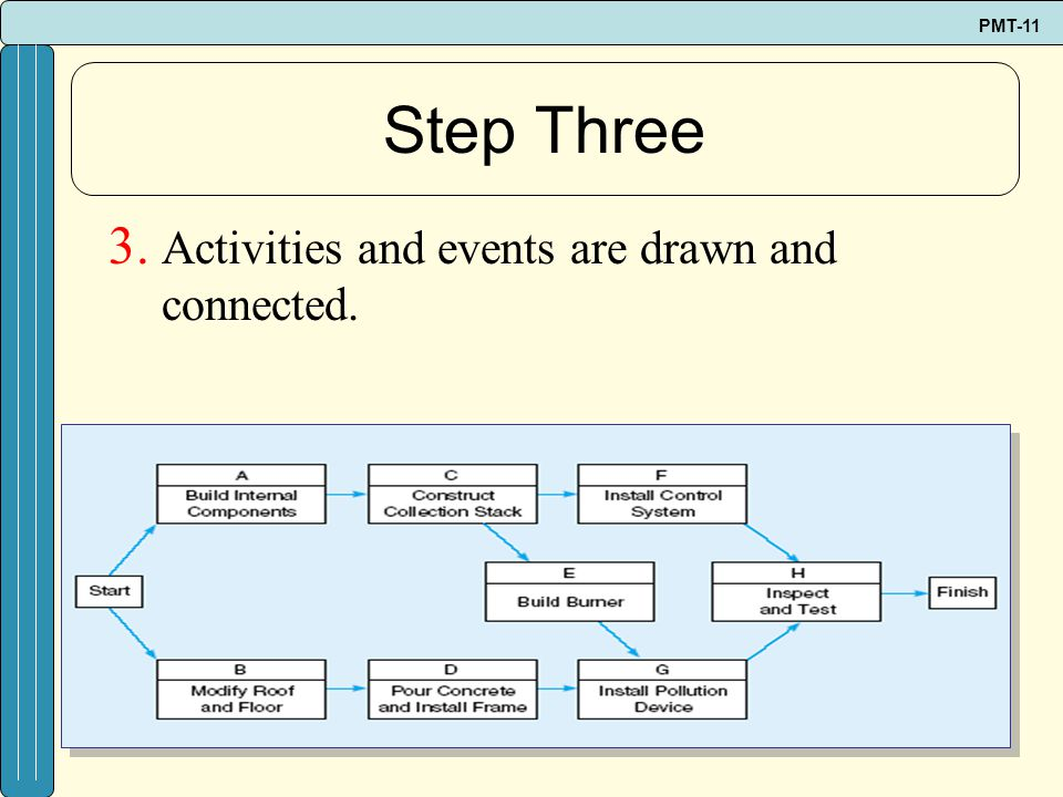 Step Three Activities and events are drawn and connected.