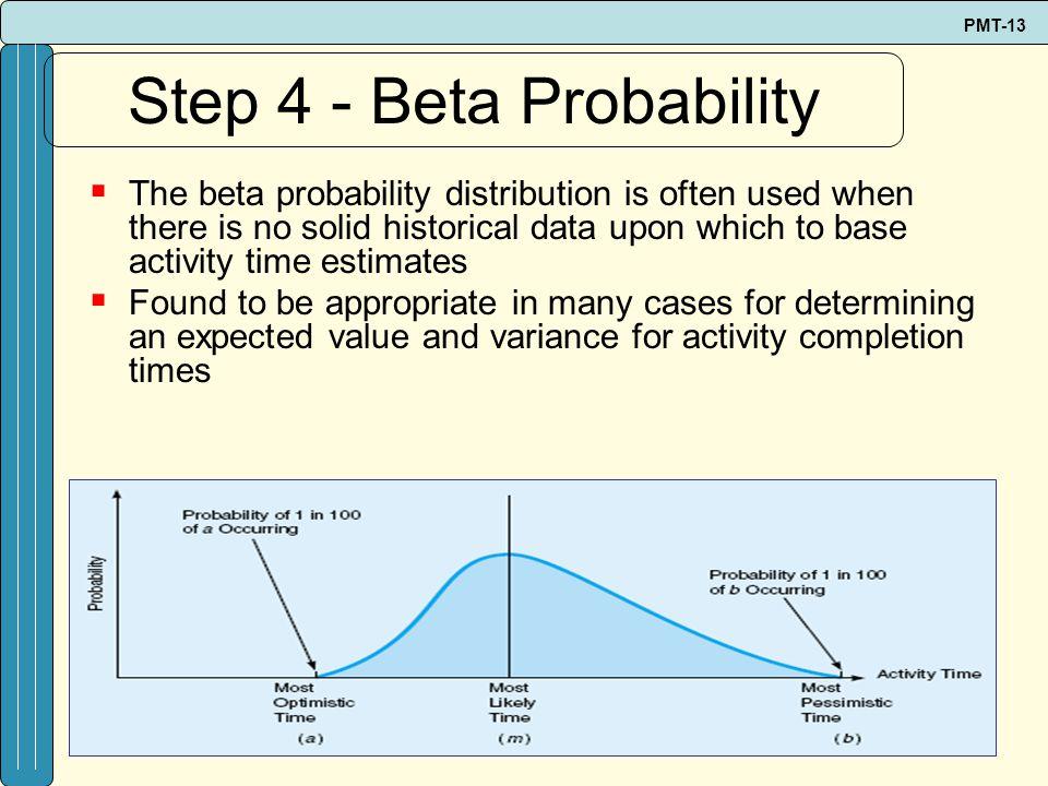 Step 4 - Beta Probability
