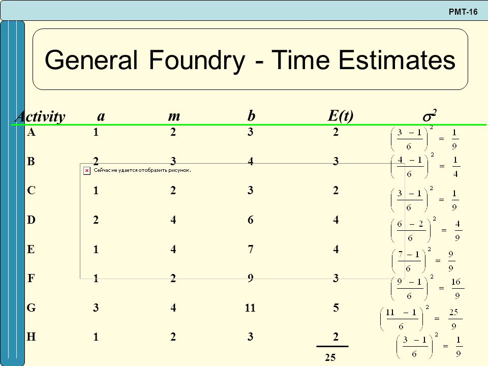 General Foundry - Time Estimates