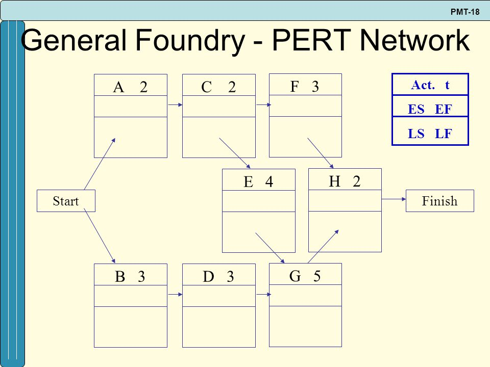 General Foundry - PERT Network