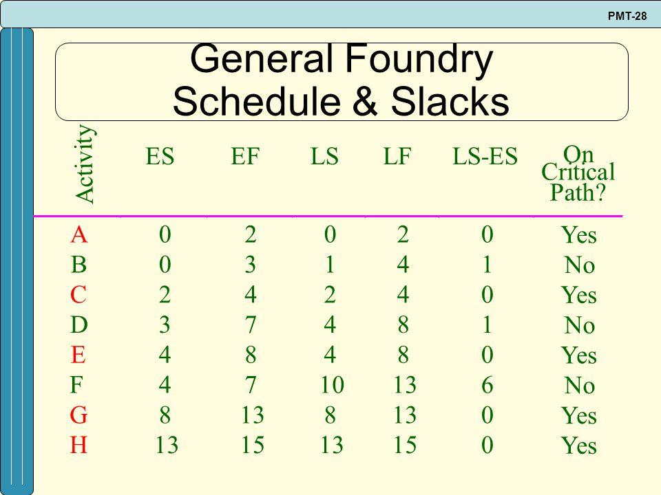 General Foundry Schedule & Slacks