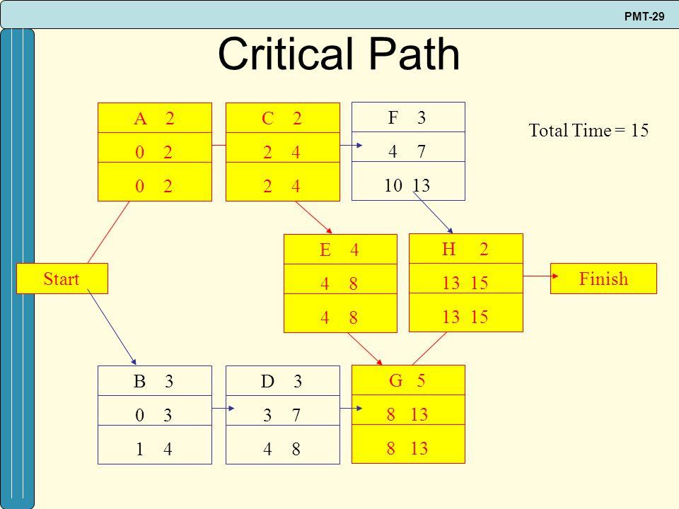 Critical Path A 2 0 2 C 2 2 4 F 3 4 7 10 13 Total Time = 15 E 4 4 8