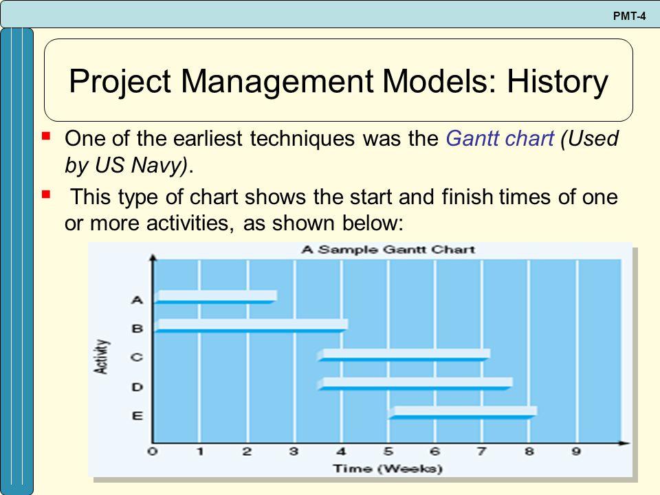 Project Management Models: History