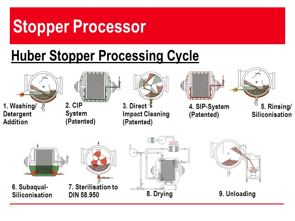 Stopper Processor Huber Stopper Processing Cycle