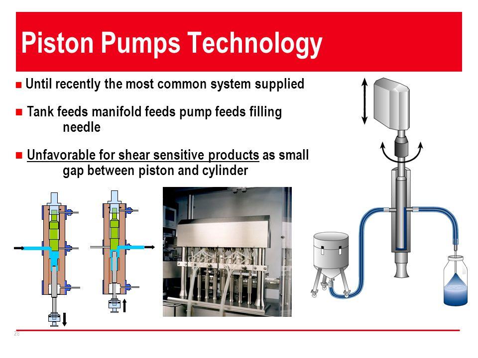 Piston Pumps Technology