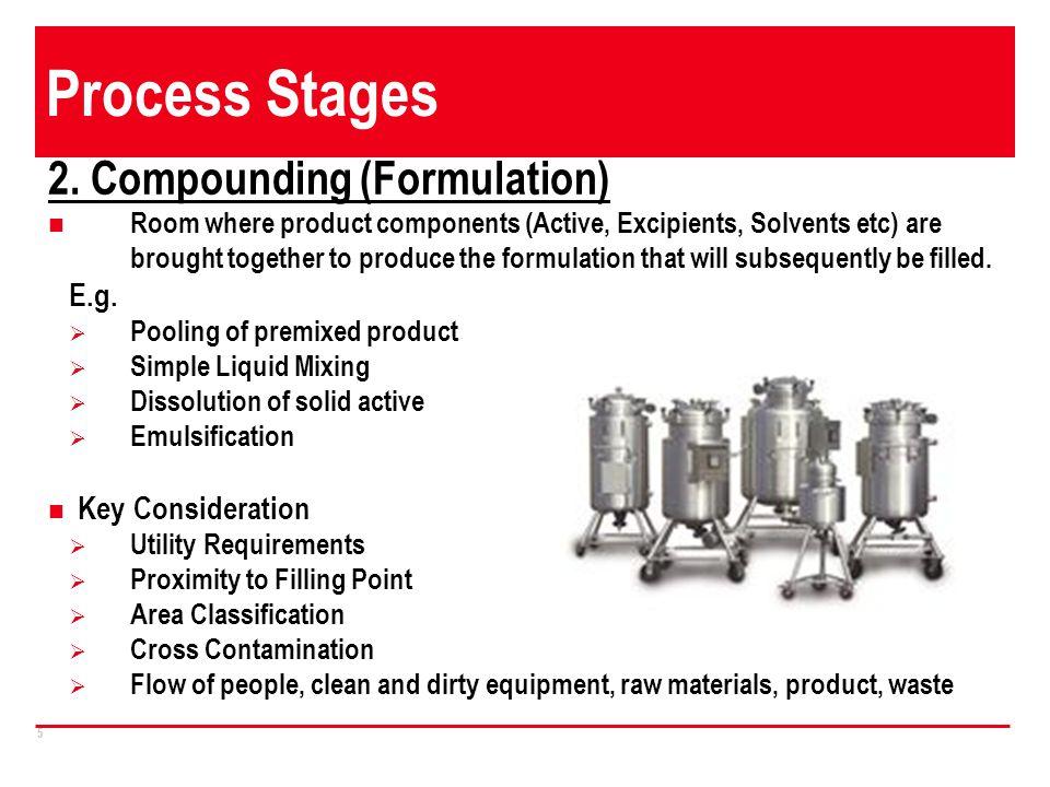 Process Stages 2. Compounding (Formulation) E.g.