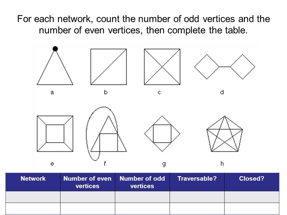 Number of even vertices