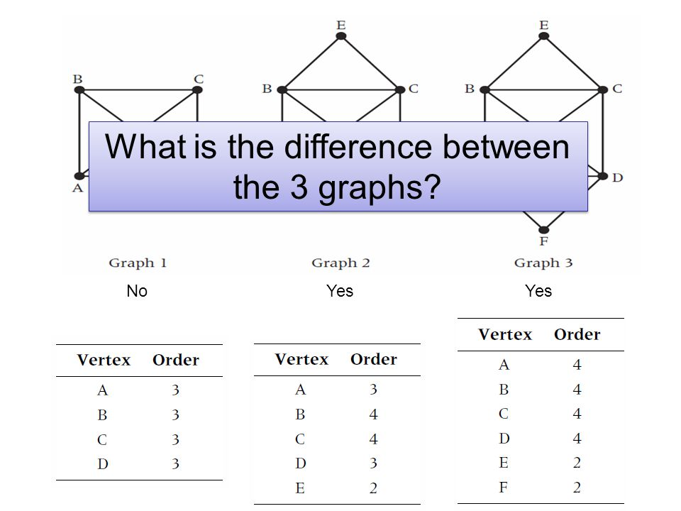 What is the difference between the 3 graphs