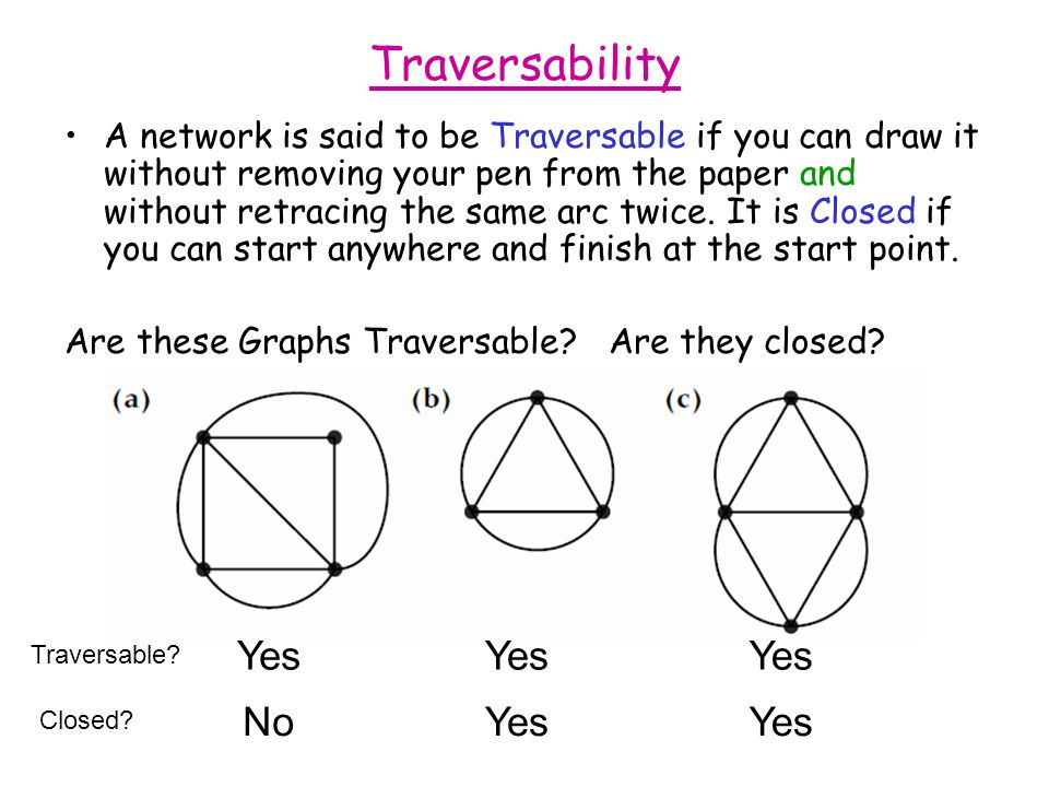Traversability Yes Yes Yes No Yes Yes