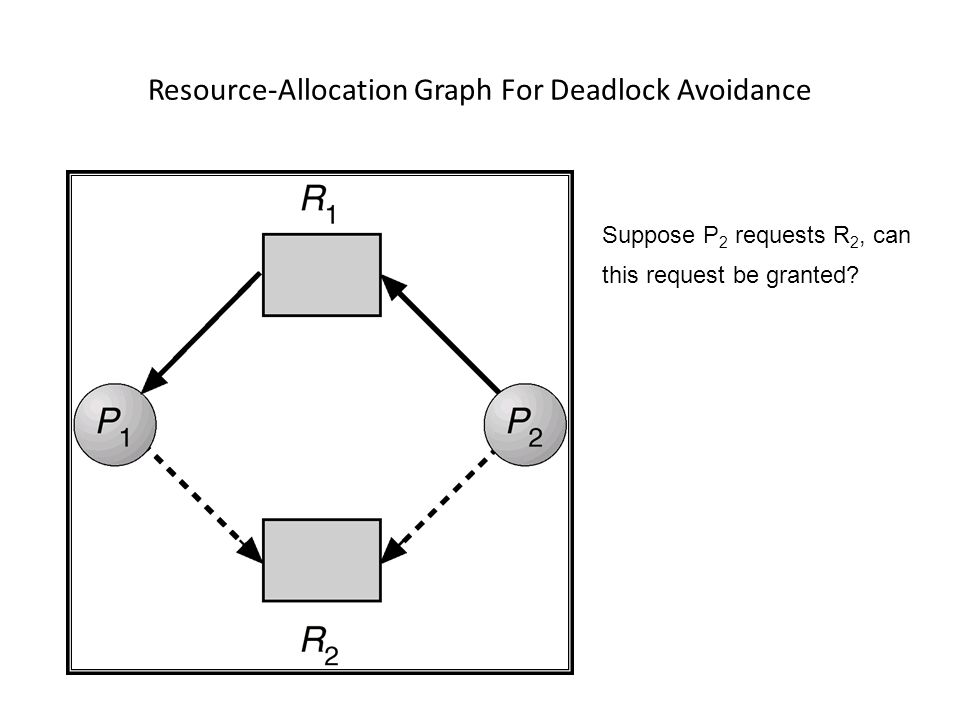 Resource-Allocation Graph For Deadlock Avoidance