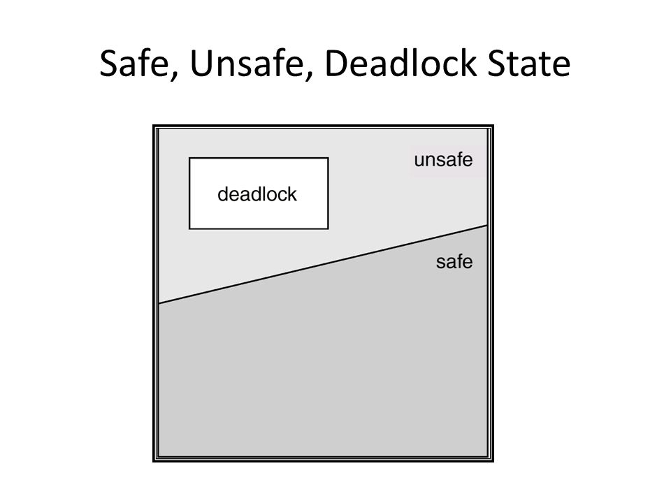 Safe, Unsafe, Deadlock State