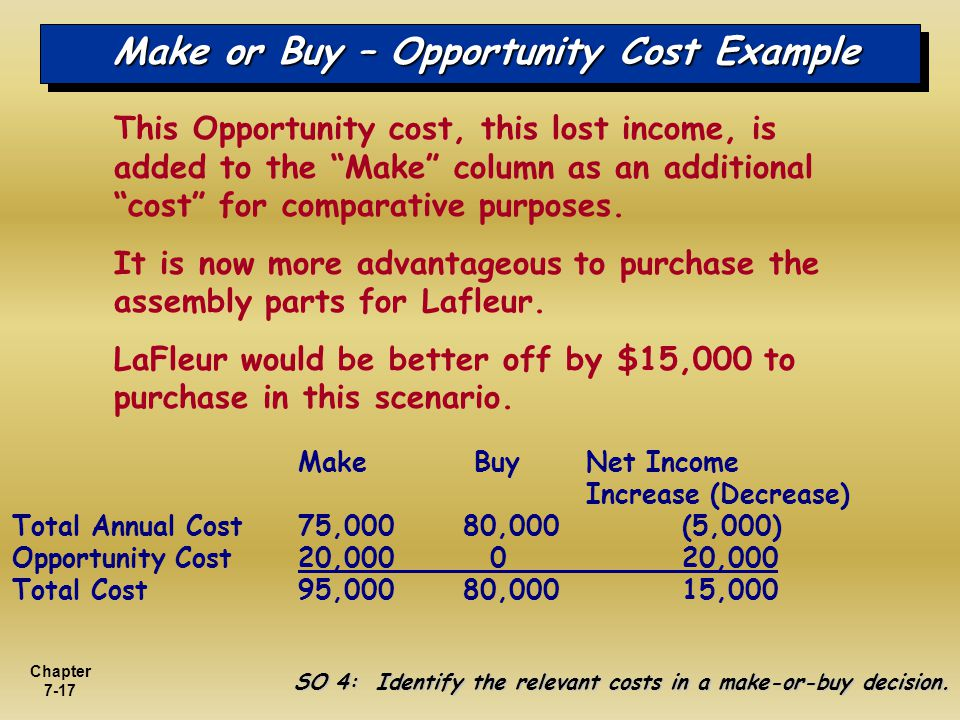 Make or Buy – Opportunity Cost Example