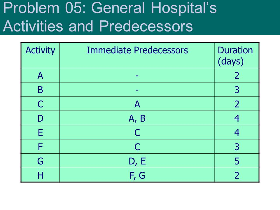 Problem 05: General Hospital's Activities and Predecessors