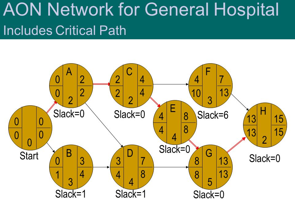 AON Network for General Hospital Includes Critical Path
