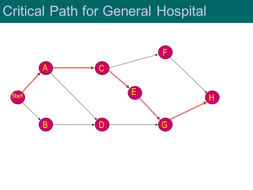 Critical Path for General Hospital