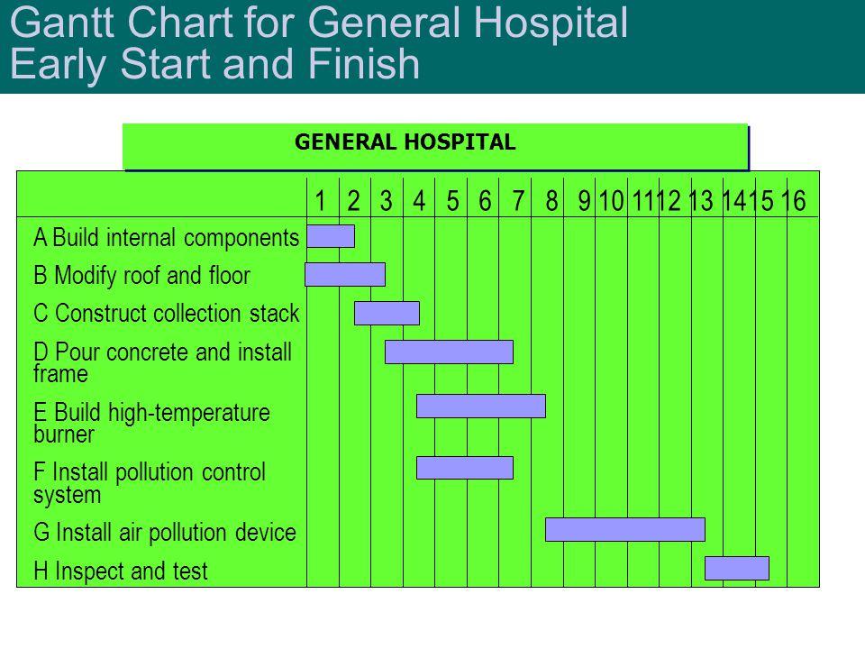 Gantt Chart for General Hospital Early Start and Finish