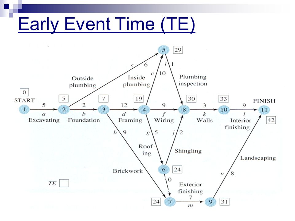 Early Event Time (TE)