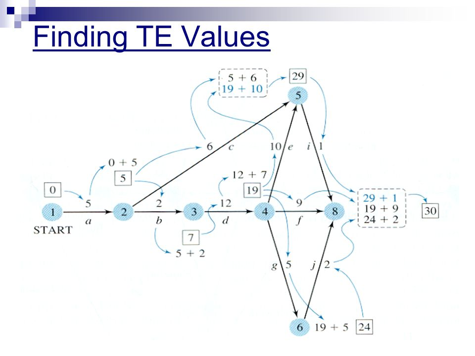 Finding TE Values
