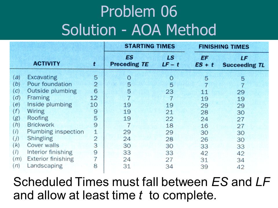 Problem 06 Solution - AOA Method