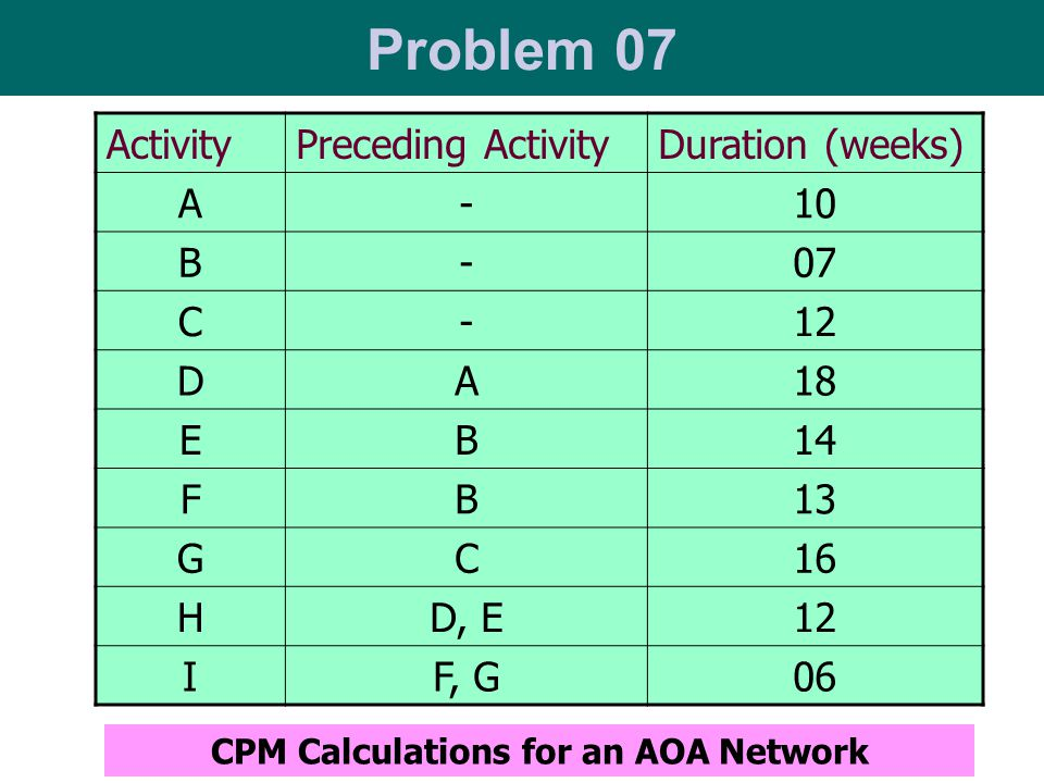 CPM Calculations for an AOA Network