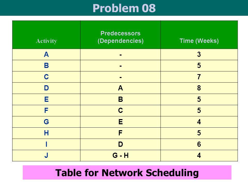 Predecessors (Dependencies) Table for Network Scheduling