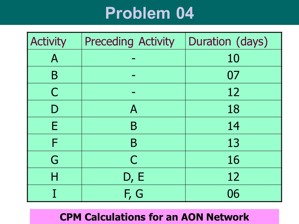 CPM Calculations for an AON Network