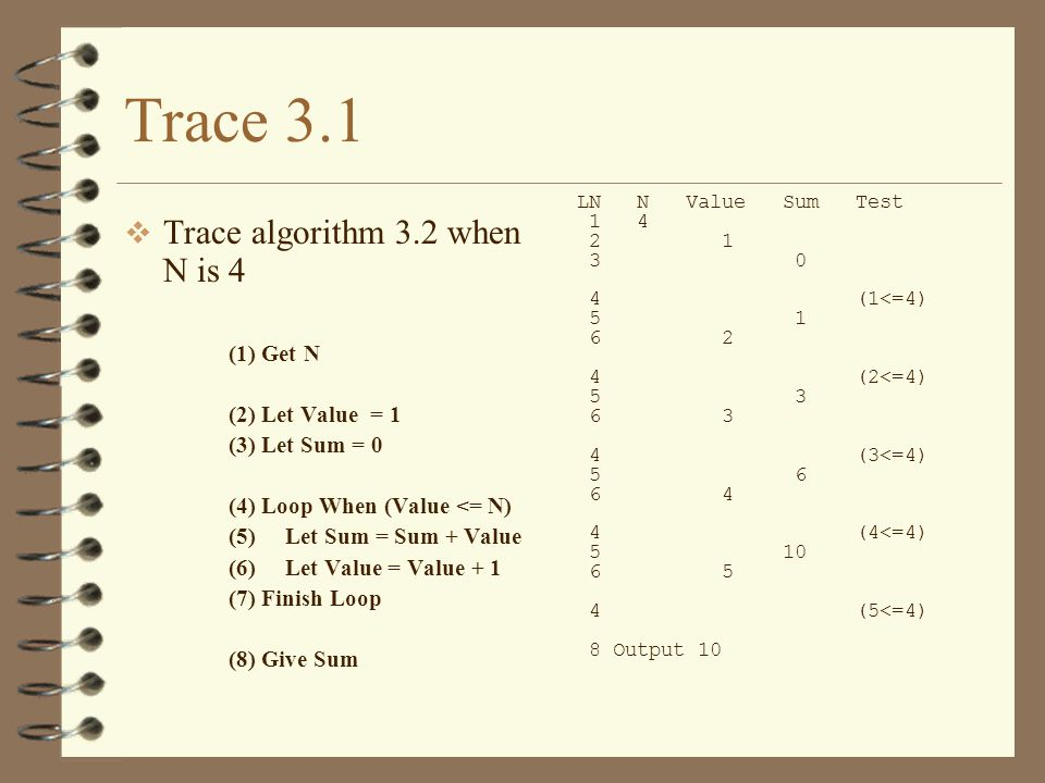 Trace 3.1 Trace algorithm 3.2 when N is 4 (1) Get N (2) Let Value = 1
