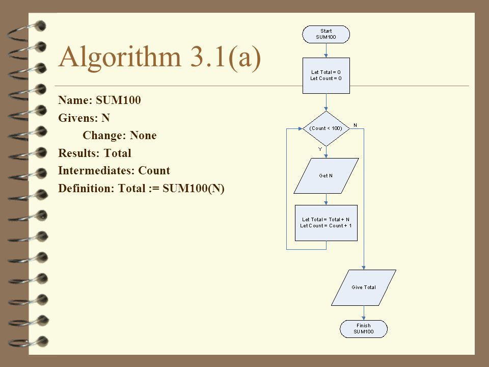 Algorithm 3.1(a) Name: SUM100 Givens: N Change: None Results: Total