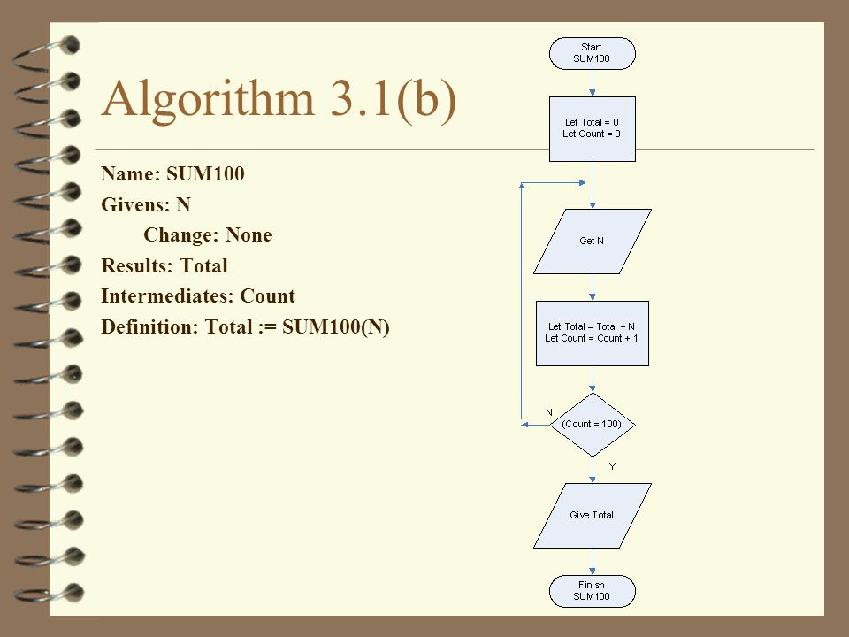 Algorithm 3.1(b) Name: SUM100 Givens: N Change: None Results: Total